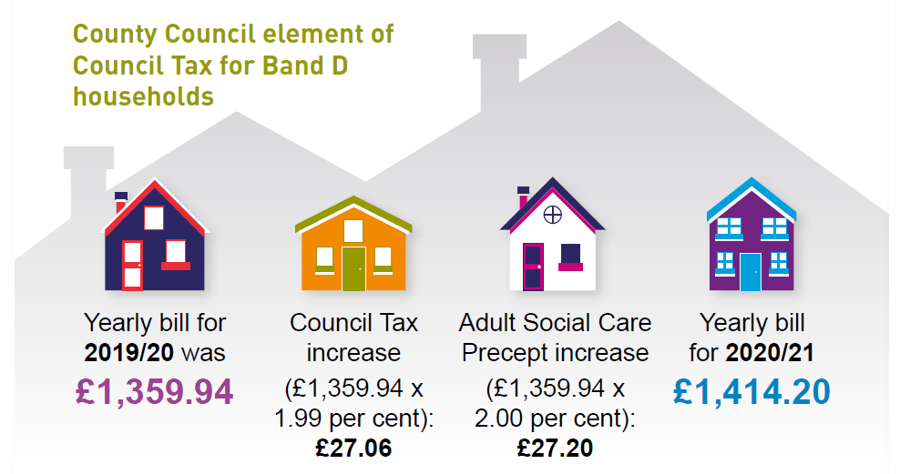 Image showing 2020 2021 council tax change on band d house compared to 2019 2020