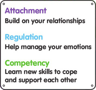 Attachment, regulation and competency