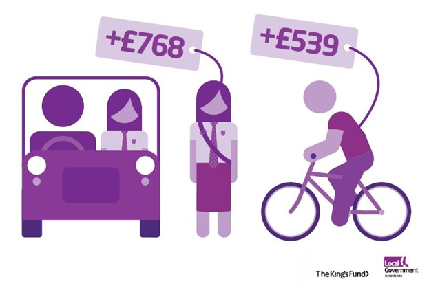 Getting one child to walk or cycle to school could pay back between £539 and £768 in health benefits, NHS costs, productivity gains and reductions in pollution and congestion.