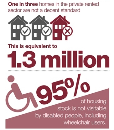 Infographic – 1 in 3 private rented homes are not a decent standard. 95% of housing stock is not wheelchair-friendly.