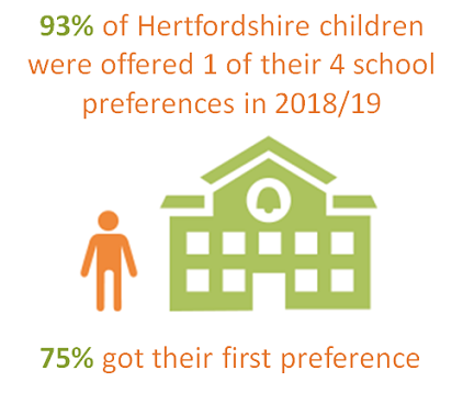 93% of Hertfordshire children were offered 1 of their 4 school preferences in 2018/19. 75% got their first preference.