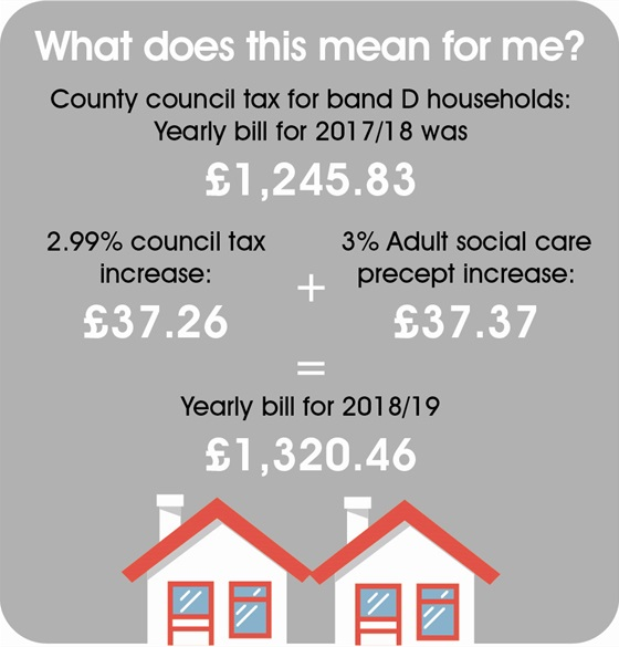 What does this mean for me? County Council Tax for band D household: yearly bill for 2017/18 was £1,245.83. Yearly bill for 2018/19  will be £1,320.46.