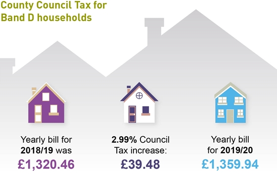 County Council Tax for band D households. Yearly bill for 2018/19 was £1,320.46. 2.99% Council Tax increase: £39.48. Yearly bill for 2019/20 £1,359.94.