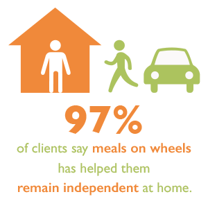 Meals on wheels infographic