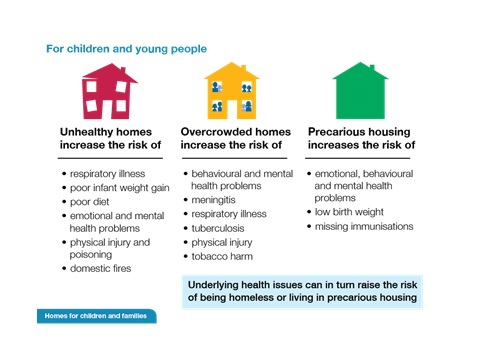 PHE homes for children and young people 480x360