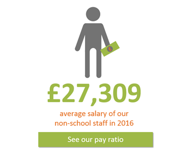 Average salary of our non-schools staff