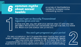 Sexual health myths blog image 1