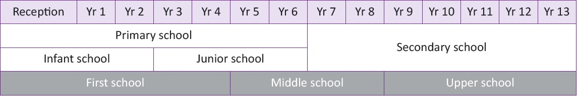 Diagram showing year groups across the 2 tier and 3 tier schools systems in Hertfordshire.