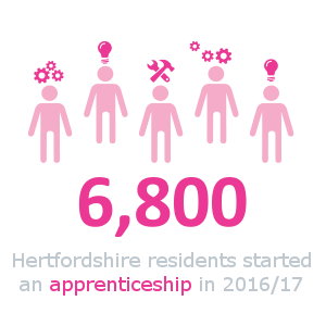 6829 people started an apprenticeship in 2015 to 2016.