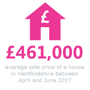 Average cost of a house in Hertfordshire.
