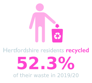 Hertfordshire residents recycled 49% of their waste in 2013/14.