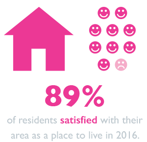 90% of Hertfordshire residents are satisfied with their area as a place to live.